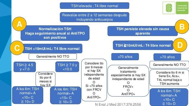 TSH elevada ; T4 libre normal Reevalúe entre 2 a 12 semanas después incluyendo anticuerpos TSH ≧ 4.5 y <7.0 A los 6m: TSH ...