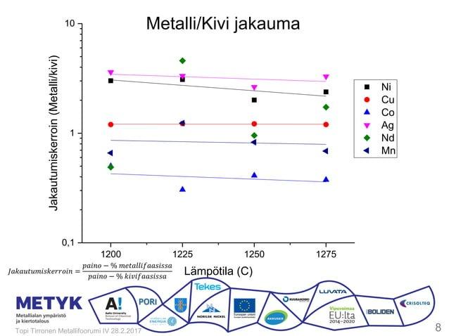 Topi Tirronen Metallifoorumi IV 28.2.2017 8 1200 1225 1250 1275 0,1 1 10 Ni Cu Co Ag Nd Mn Jakautumiskerroin(Metalli/kivi)...