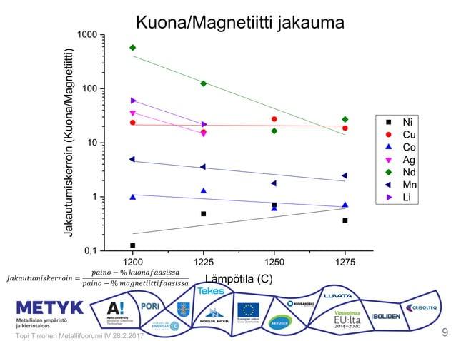 1200 1225 1250 1275 0,1 1 10 100 1000 Ni Cu Co Ag Nd Mn Li Jakautumiskerroin(Kuona/Magnetiitti) Lämpötila (C) Kuona/Magnet...