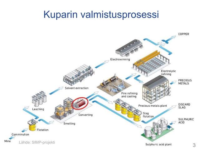 Kuparin valmistusprosessi Lähde: SIMP-projekti 3