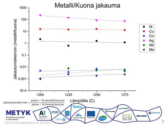 1200 1225 1250 1275 1E-4 0,001 0,01 0,1 1 10 100 1000 Ni Cu Co Ag Nd Mn Jakautumiskerroin(metalli/kuona) Lämpötila (C) Met...