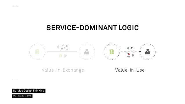 Service-Dominant Logic  Value-in-Exchange  Service Design Thinking Marc Stickdorn  2013  Value-in-Use
