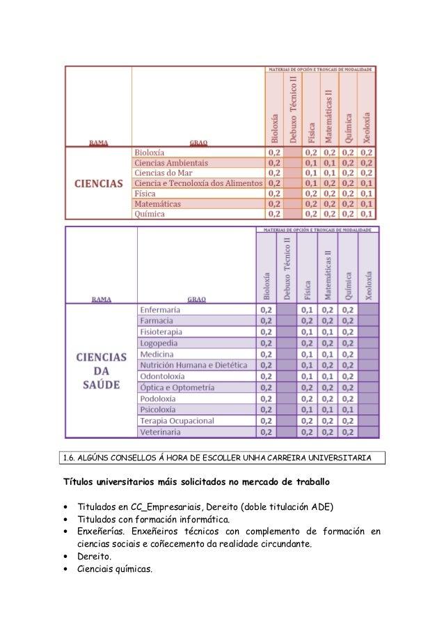 1.6. ALGÚNS CONSELLOS Á HORA DE ESCOLLER UNHA CARREIRA UNIVERSITARIA Títulos universitarios máis solicitados no mercado de...