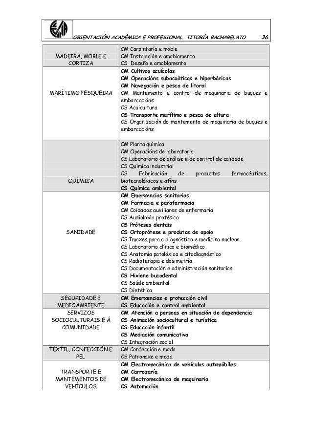 ORIENTACIÓN ACADÉMICA E PROFESIONAL. TITORÍA BACHARELATO 36 MADEIRA, MOBLE E CORTIZA CM Carpintaría e moble CM Instalación...