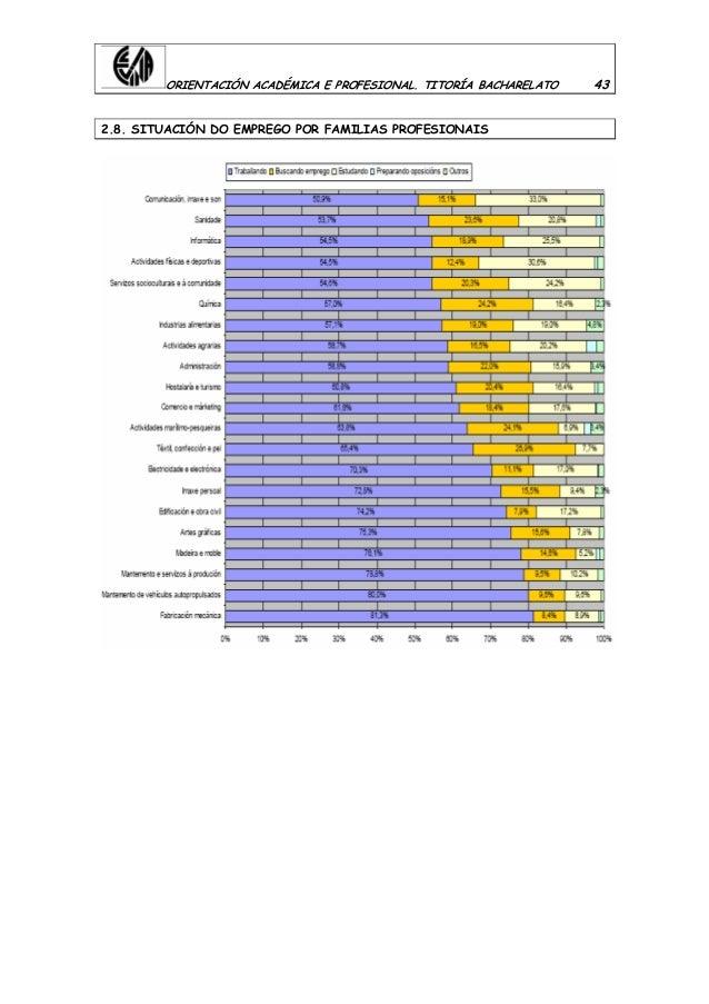 ORIENTACIÓN ACADÉMICA E PROFESIONAL. TITORÍA BACHARELATO 43 2.8. SITUACIÓN DO EMPREGO POR FAMILIAS PROFESIONAIS