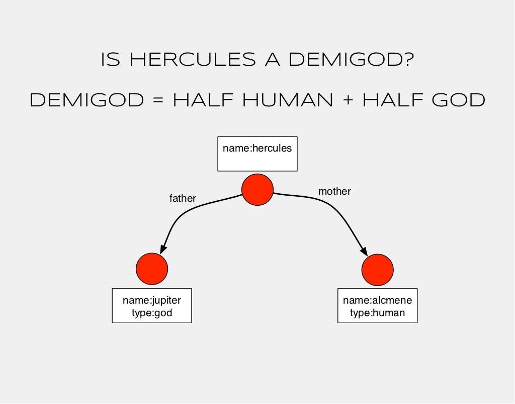 IS HERCULES A DEMIGOD?DEMIGOD =