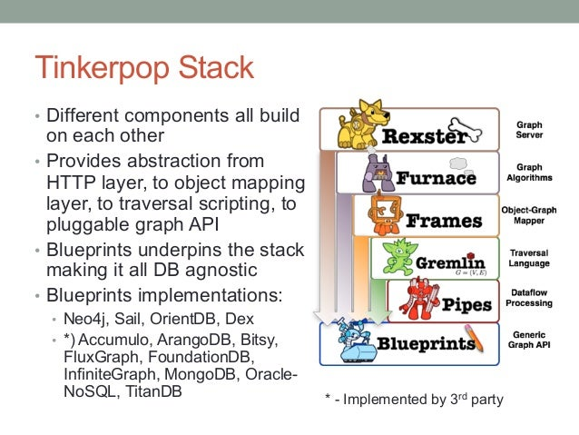 Intro to graph databases using tinkerpop titandb and gremlin tinkerpop malvernweather Image collections