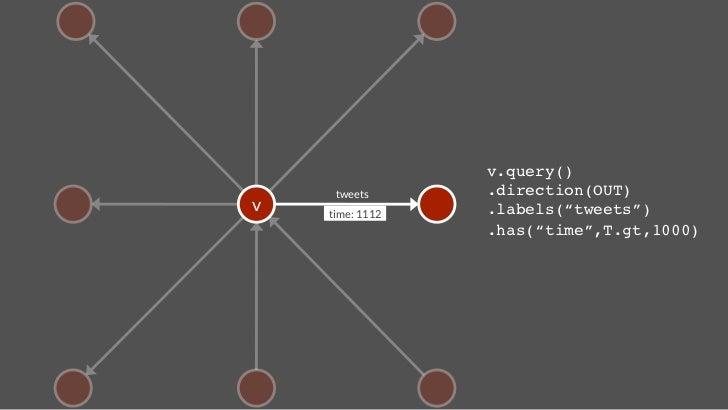 name: Hercules   name: PlutoCreate Accounts   gremlin> hercules = g.addVertex([name:Hercules]);!   gremlin> pluto = g.addV...