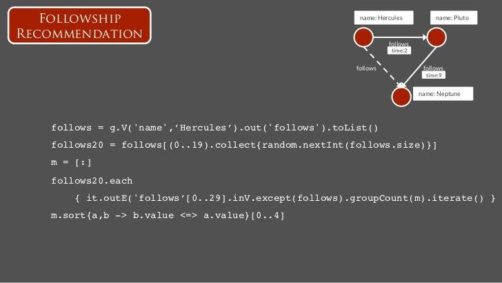 IVTitan Performance Evaluation onTwitter-like Benchmark                         AURELIUS                         THINKAURE...