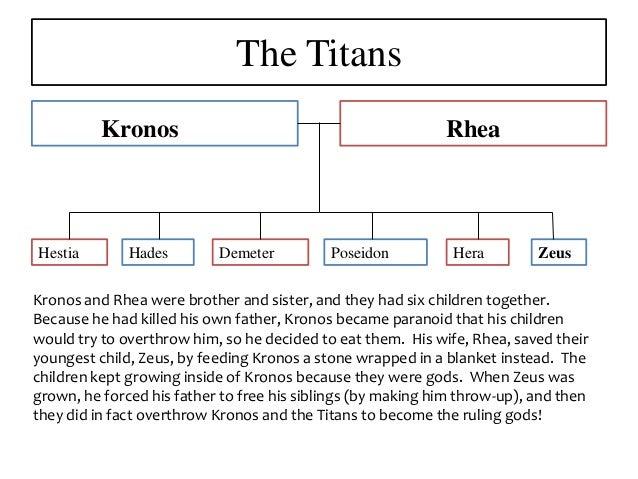 Titans & greek gods