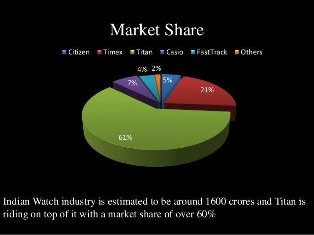 Titan Market Research Project  Slide 2