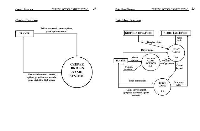 Cpbricks Context Diagram