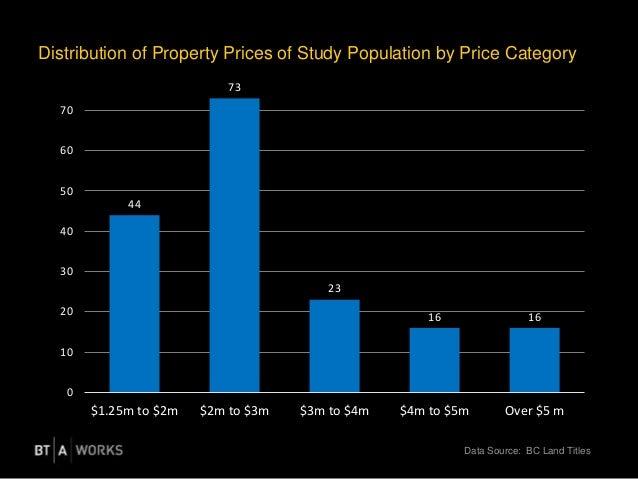44 73 23 16 16 0 10 20 30 40 50 60 70 $1.25m to $2m $2m to $3m $3m to $4m $4m to $5m Over $5 m Distribution of Property Pr...