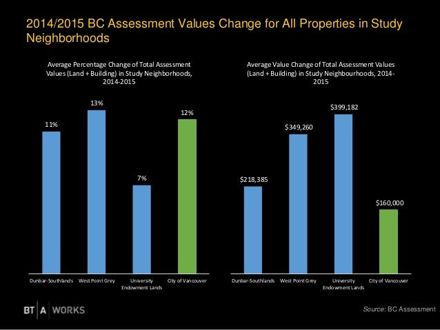 2014/2015 BC Assessment Values Change for All Properties in Study Neighborhoods 11% 13% 7% 12% Dunbar-Southlands West Poin...