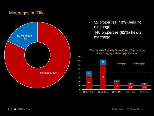 Mortgages on Title • 32 properties (18%) held no mortgage • 140 properties (82%) held a mortgage Data Source: BC Land Titl...