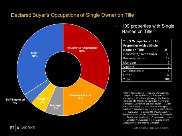 Declared Buyer's Occupations of Single Owner on Title • 109 properties with Single Names on Title Housewife/Homemaker 32% ...