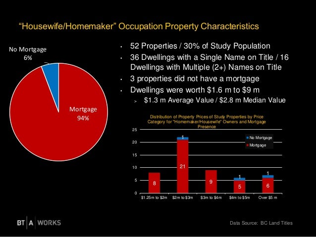 """""""Housewife/Homemaker"""" Occupation Property Characteristics Data Source: BC Land Titles • 52 Properties / 30% of Study Popul..."""