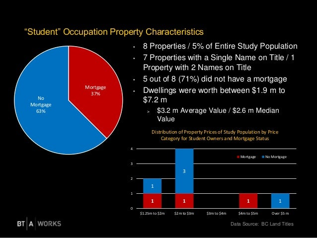 """Data Source: BC Land Titles """"Student"""" Occupation Property Characteristics • 8 Properties / 5% of Entire Study Population •..."""