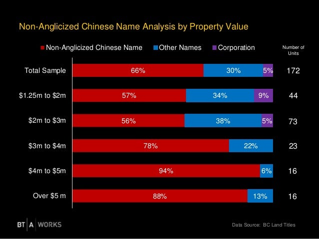 Non-Anglicized Chinese Name Analysis by Property Value 88% 94% 78% 56% 57% 66% 13% 6% 22% 38% 34% 30% 5% 9% 5% Over $5 m $...