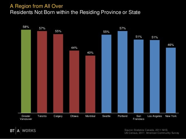 A Region from All Over Residents Not Born within the Residing Province or State Source: Statistics Canada, 2011 NHS; US Ce...