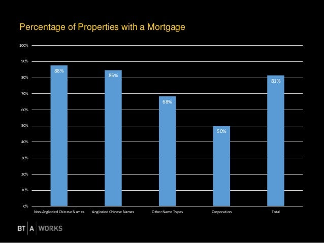 Percentage of Properties with a Mortgage 88% 85% 68% 50% 81% 0% 10% 20% 30% 40% 50% 60% 70% 80% 90% 100% Non-Anglozied Chi...