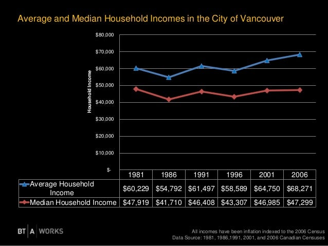 Average and Median Household Incomes in the City of Vancouver All incomes have been inflation indexed to the 2006 Census D...