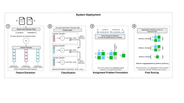 System Architecture Diagram + Example