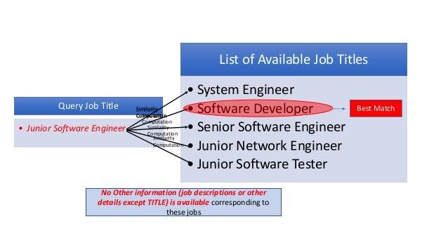 List of Available Job Titles • System Engineer • Software Developer • Senior Software Engineer • Junior Network Engineer •...