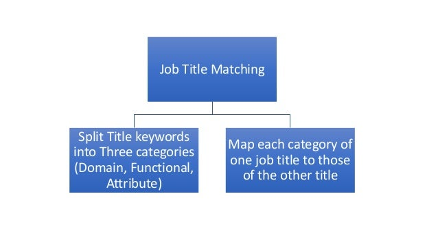 Job Title Matching Split Title keywords into Three categories (Domain, Functional, Attribute) Map each category of one job...