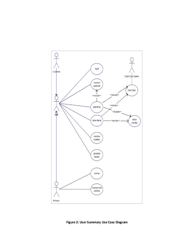 use case diagram dvd rental To clarify the information given in this article we'll use an example  but the other way around this is not the case  entity relationship diagram.