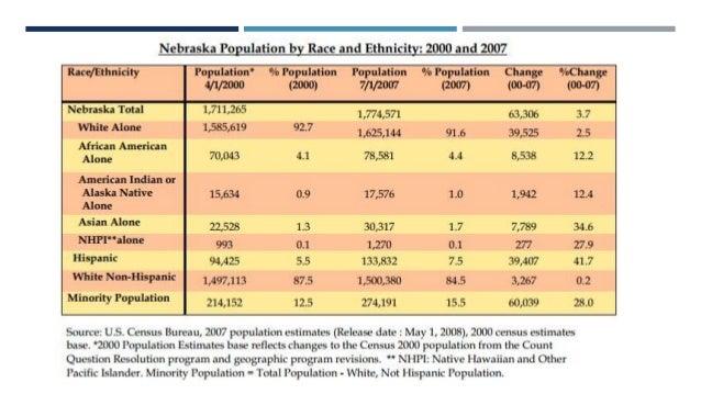 Nebraska title vi civil rights administrative training slides for Census bureau title 13