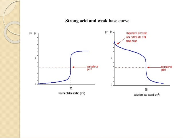Potentiometric titration - titration curve calculation