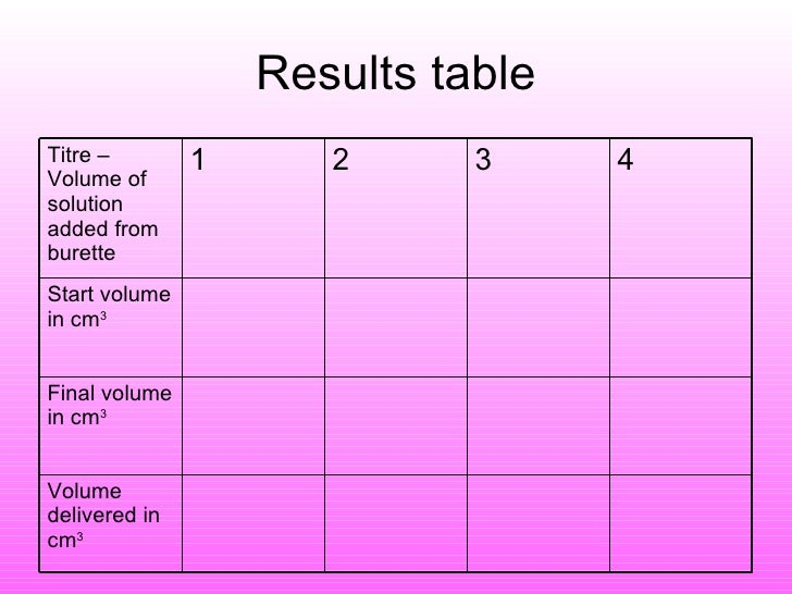 titration experiment results table