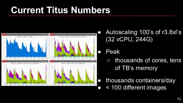 Current Titus Numbers ● Autoscaling 100's of r3.8xl's (32 vCPU, 244G) ● Peak ○ thousands of cores, tens of TB's memory ● t...