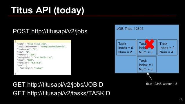 POST http://titusapi/v2/jobs GET http://titusapi/v2/jobs/JOBID GET http://titusapi/v2/tasks/TASKID Titus API (today) JOB T...
