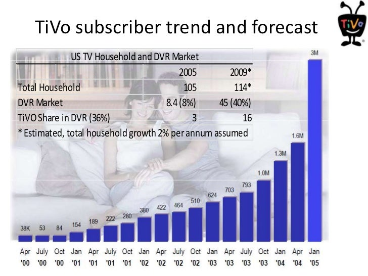 strategic inflection tivo in 2005 Strategic inflection: tivo in 2003 why even market pioneers fail joan  varghese reshmi menon nelson mathew roji joseph nisarg.