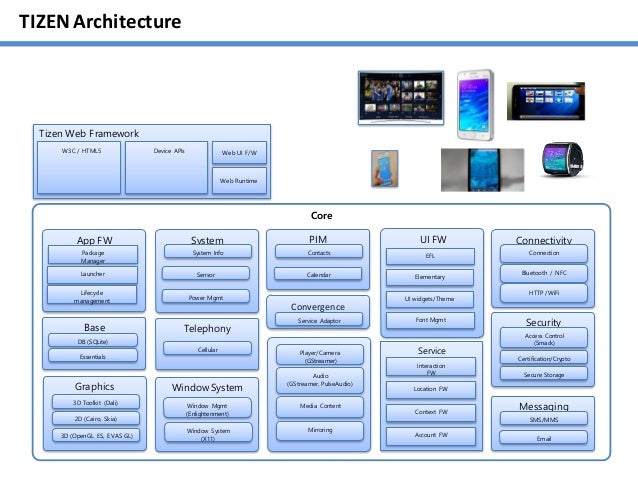 Samsung Indonesia: Tizen Platform Overview and IoT