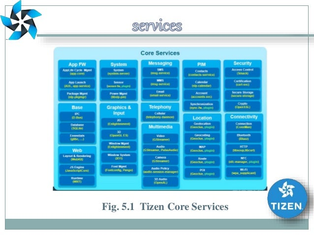 what is tizen operating system