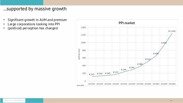 16 ...supported by massive growth • Significant growth in AUM and premium • Large corporations looking into PPI • (politic...