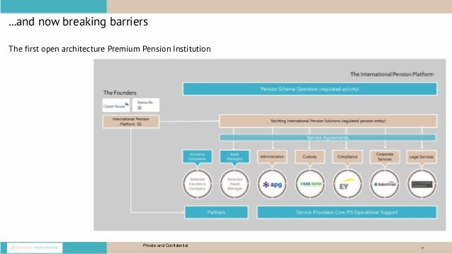 17 ...and now breaking barriers Private and Confidential The first open architecture Premium Pension Institution