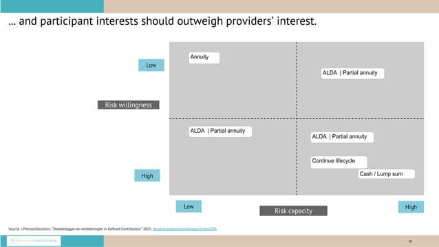 "28 ... and participant interests should outweigh providers' interest. Source: i-PensionSolutions: ""Doorbeleggen en verbete..."