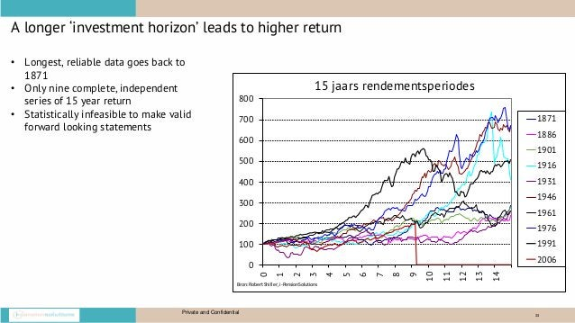 33 A longer 'investment horizon' leads to higher return Private and Confidential • Longest, reliable data goes back to 187...