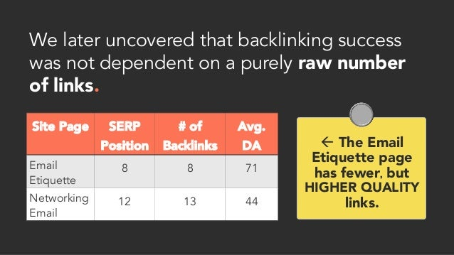 We later uncovered that backlinking success was not dependent on a purely raw number of links. Site Page   SERP Position #...