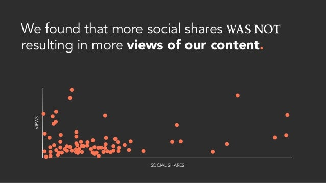 We found that more social shares was not resulting in more views of our content. SOCIAL SHARES VIEWS