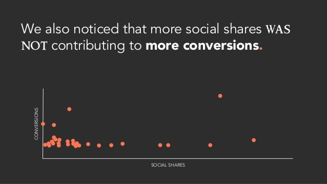 We also noticed that more social shares was not contributing to more conversions. CONVERSIONS SOCIAL SHARES