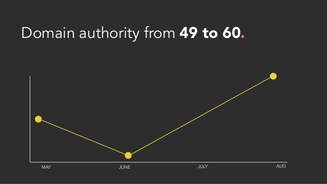 Domain authority from 49 to 60. MAY JUNE JULY AUG