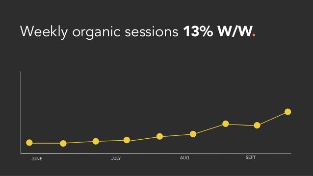 Weekly organic sessions 13% W/W. JUNE JULY AUG SEPT