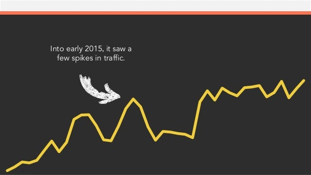 Into early 2015, it saw a few spikes in traffic.