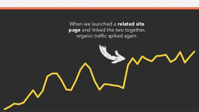 When we launched a related site page and linked the two together, organic traffic spiked again.