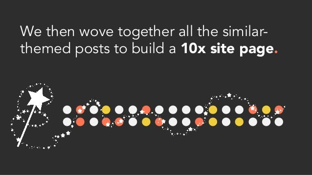 We then wove together all the similar- themed posts to build a 10x site page.